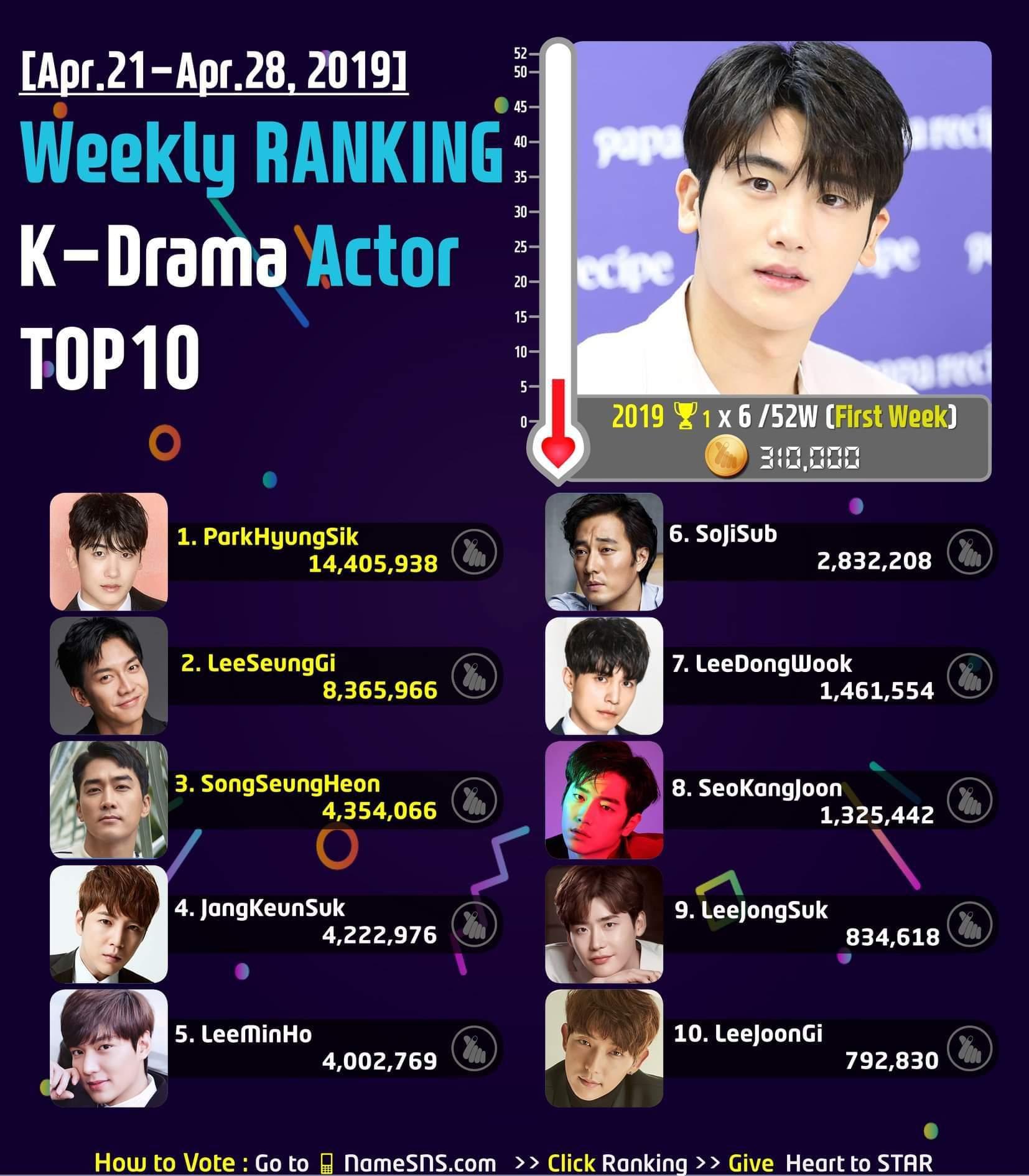 [Apr 21 - Apr 28, 2019]#Weekly #Ranking #KDrama Actor TOP