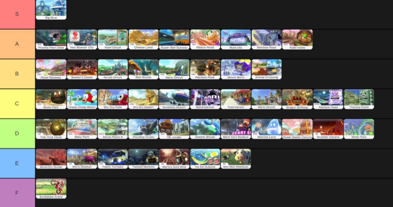 Mario Kart 8 Deluxe Track Tier List Mario Kart Amino