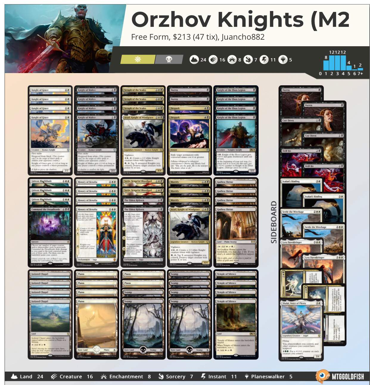Orzhov Knights M20 Mtg Amino The gathering are property of wizards of the coast. amino apps