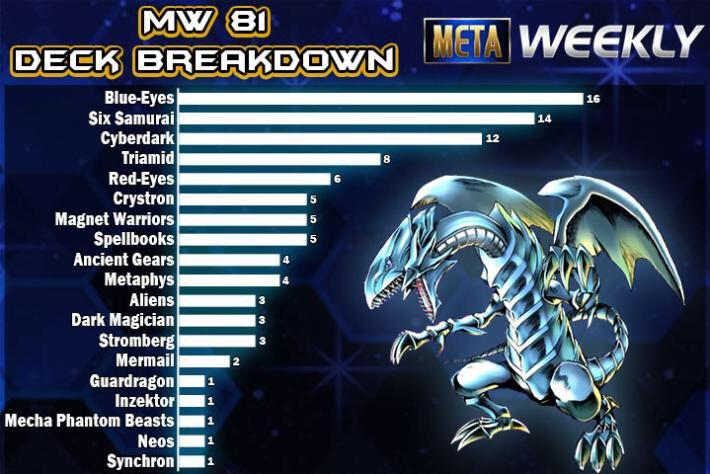DLM Meta Weekly 81 breakdown | Yu-Gi-Oh! Duel Links! Amino