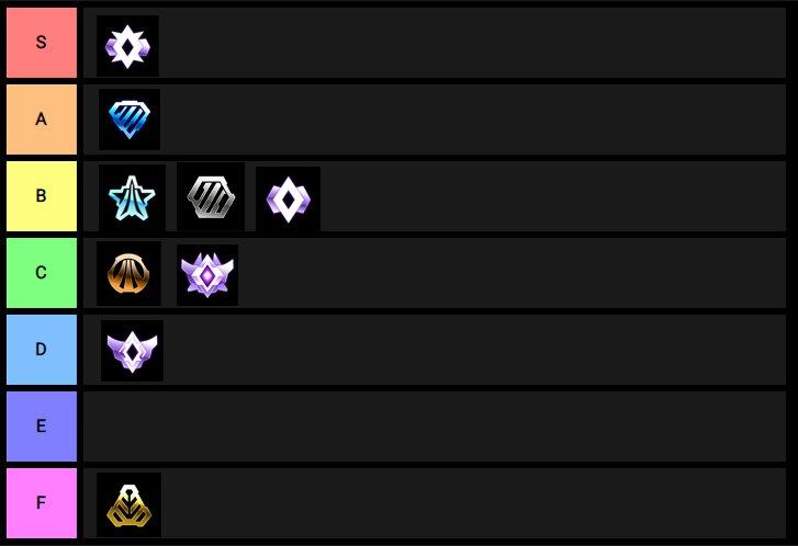 The Rank Tier List Rocket League Amino