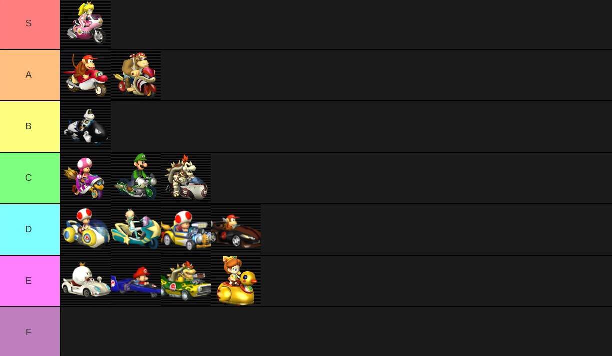 My Mario Kart Wii Vehicle Tier List Mario Kart Amino