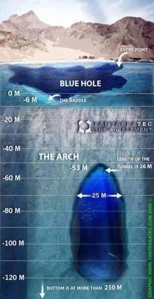 sea of the Hole bottom