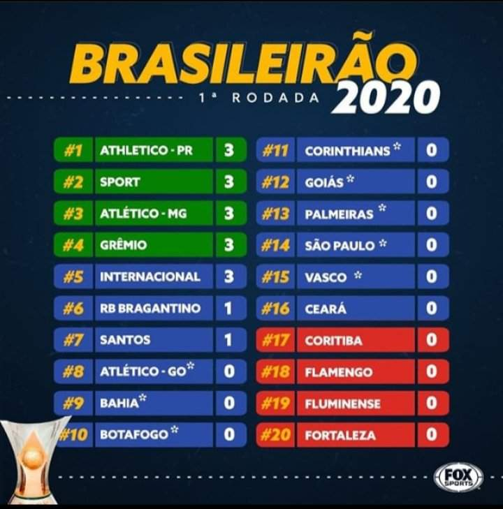 Tabela Do Brasileirao Serie A So Futebol Amino