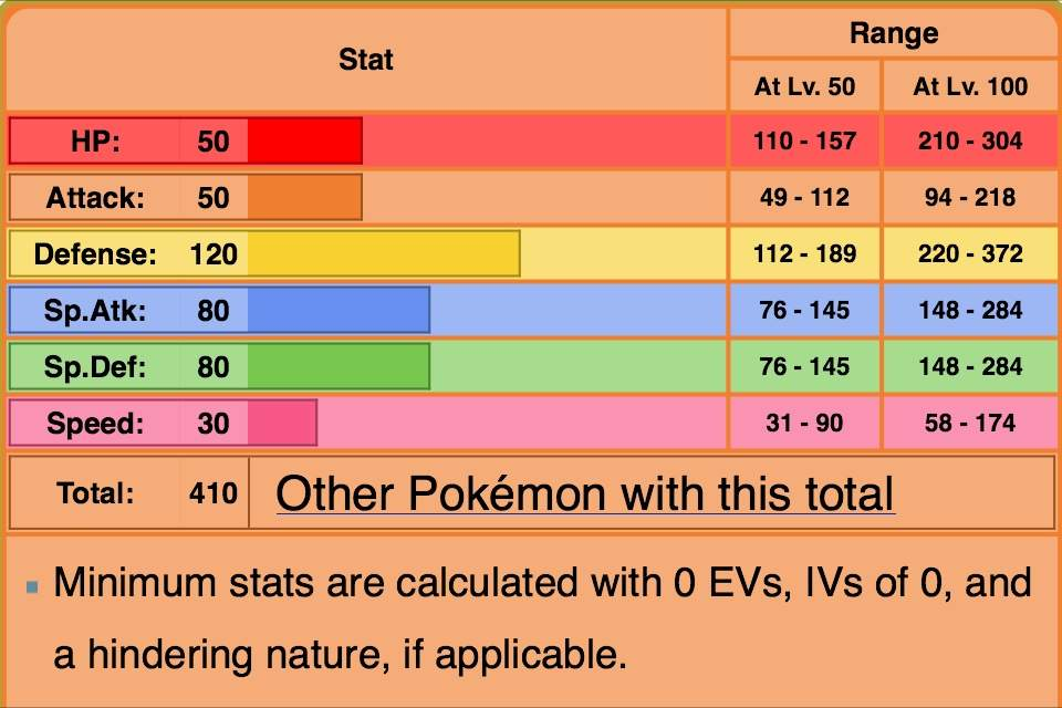 Pokemon Sun and Moon Breeding: How To Get Perfect IVs ...
