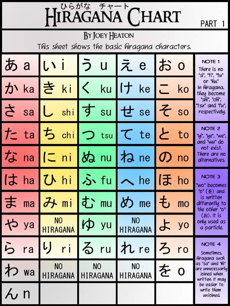 Ultimate Beginner To Japanese  Lesson  Part   A I U E O Ka