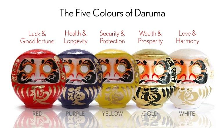 Types Of Daruma Dolls