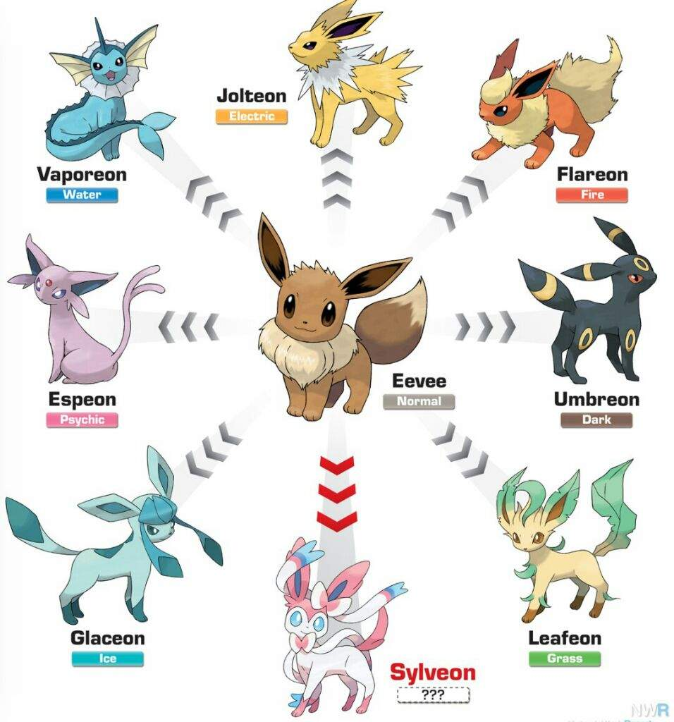 Pokémon Theory: Vulpix was an Eeveelution? | Pokémon Amino