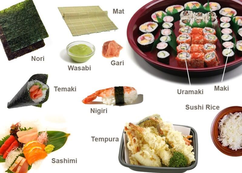 What is japanese sushi anime amino for Sushi fish names