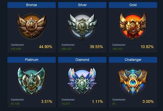 champs that bronze players dont know how to play