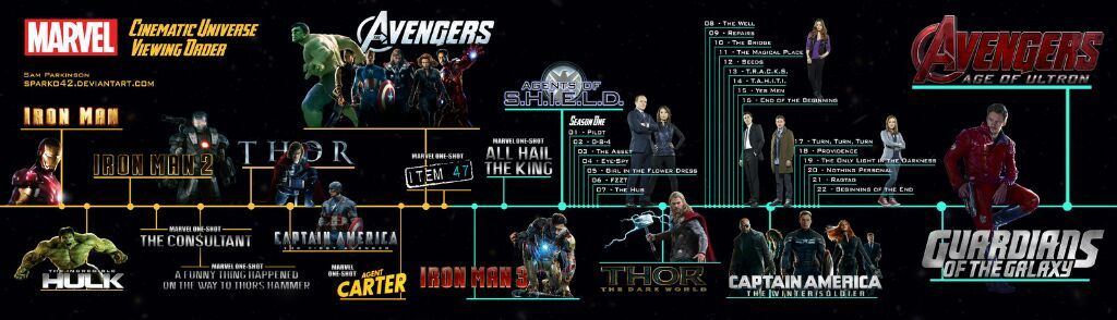 X-Men Chronologisch
