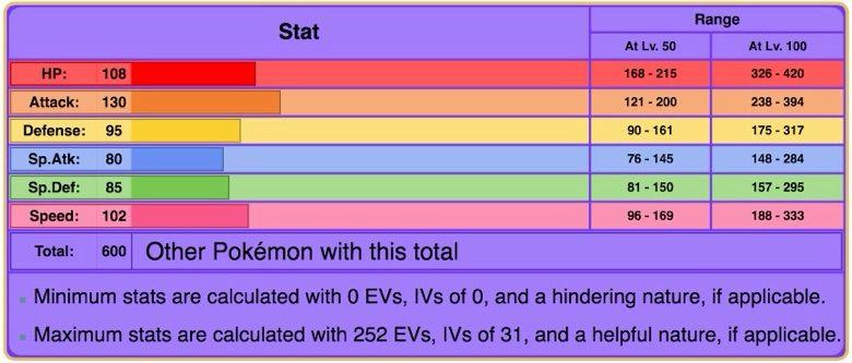 Top 10 Most Underrated Pokémon (Part 1) | Pokémon Amino