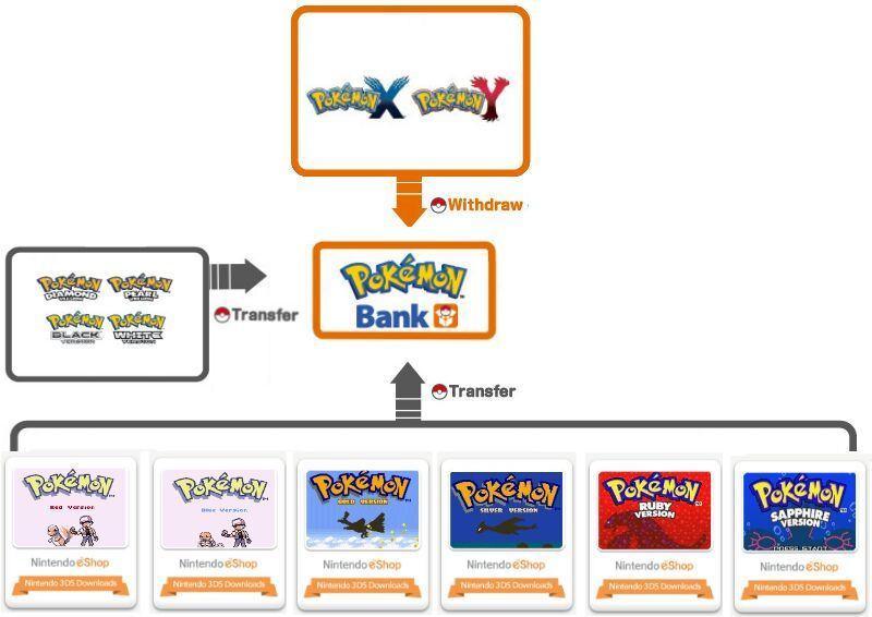 Should Pkmn Bank Allow Rby Pokemon To Be Deposited Pokemon Amino