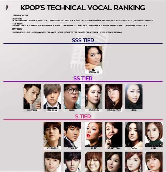 K Pop Vocal Ranking K Pop Amino