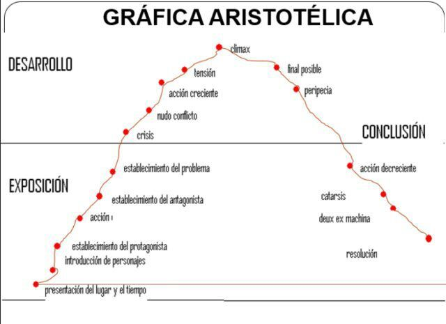 Greek tragedy plot diagram electrical work wiring diagram death note the greek tragedy anime amino rh aminoapps com greek drama greek comedy five act structure plot diagram ccuart Images