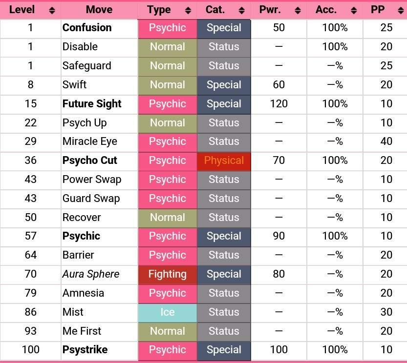 Natu Pokédex: stats, moves, evolution & locations ...