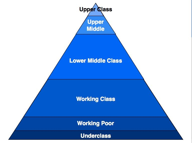 how the middle and lower class The gap between america's upper-income and middle-income families has reached its highest level on record in 2013, the median wealth of the nation's upper-income families ($639,400) was nearly seven times the median wealth of middle-income families ($96,500.