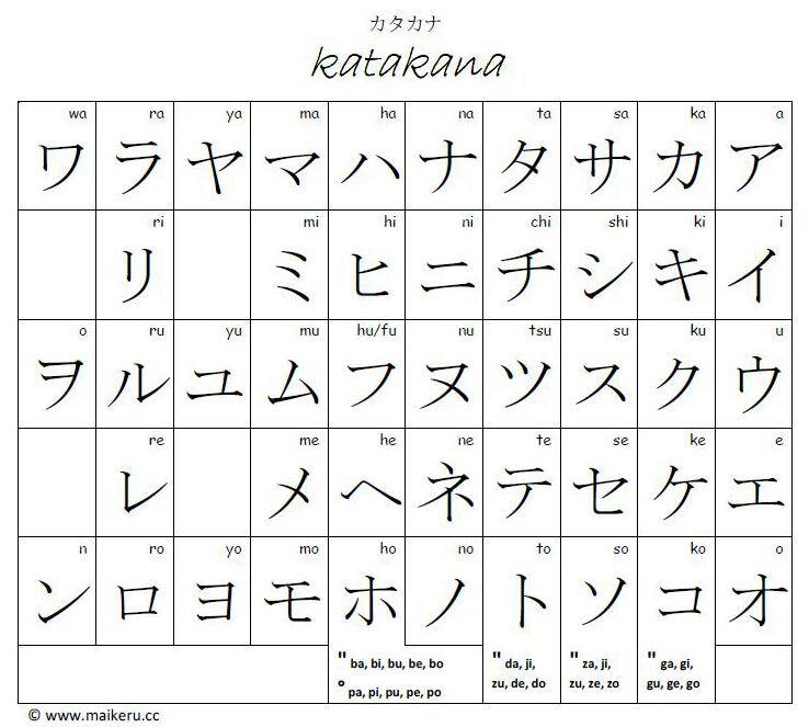 Anime Katakana: Nihongo Lesson 101