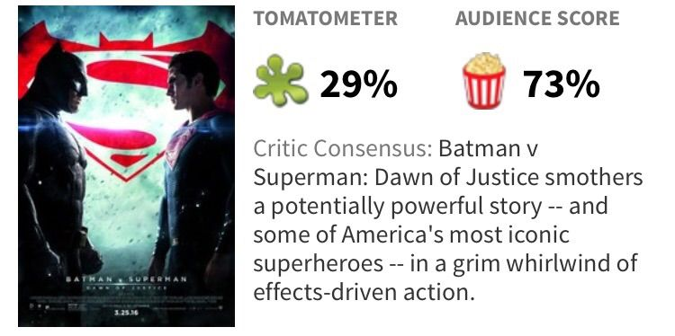 rotten tomatoes v fans dawn of 30 headaches and 70 nausea