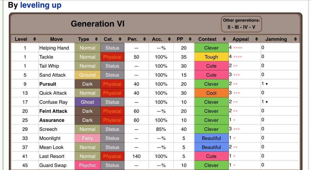 List of moves | Pokémon Wiki | FANDOM powered by Wikia