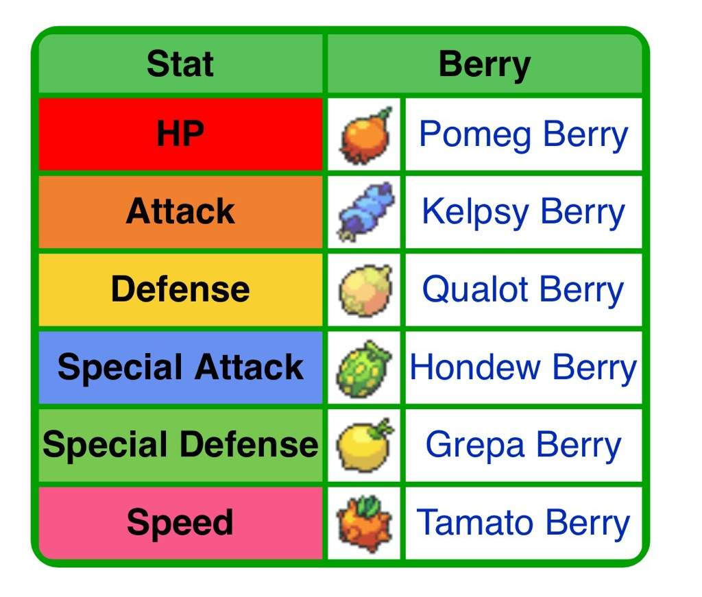 Berries Don T Raise Ev Stats But Instead Lower Them Why If You Accidentally Earn An Unwanted Or Just Want To Use Your S On Something Else