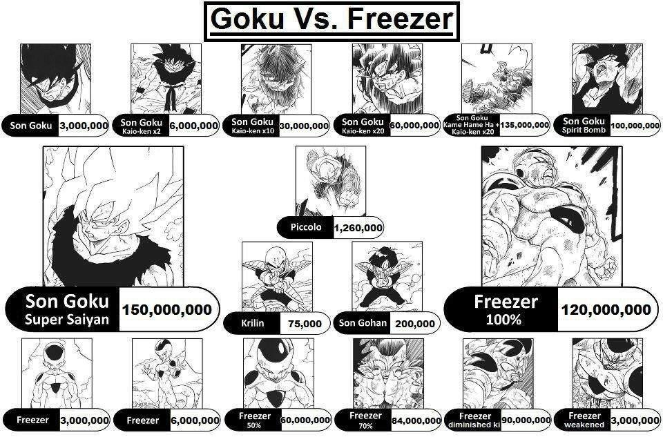 Dragon Ball Theory: How Strong Is Gogeta? | DragonBallZ Amino