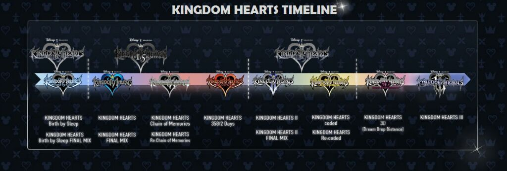 Kh Timeline Kingdom Hearts Amino