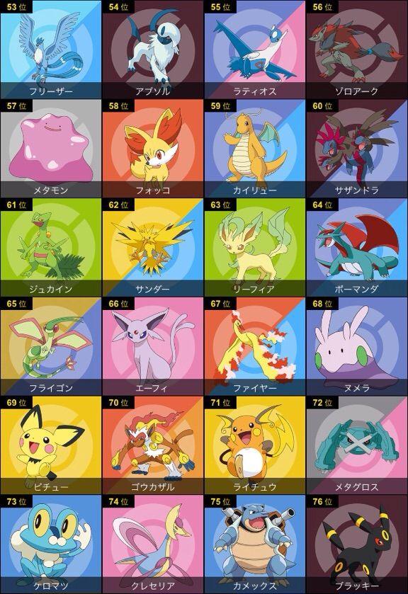 Top 100 Most Popular Pokémon   Pokémon Amino