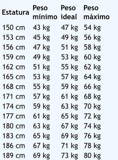 Mujer para peso 1.64 cm ideal de una