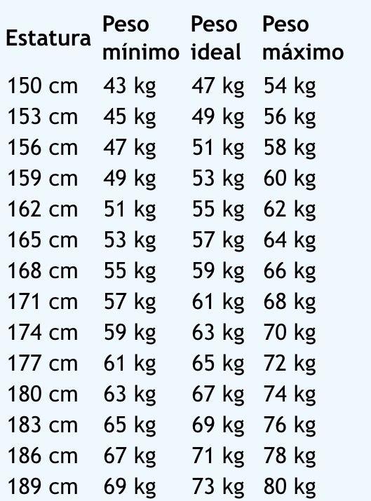 Peso ideal segun tu altura y edad