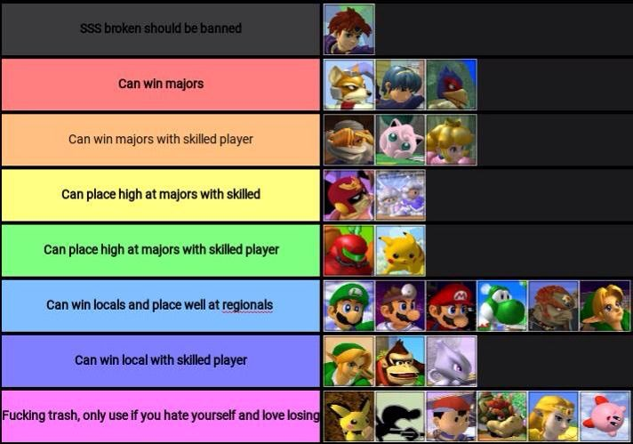 Tier list | Smash Amino