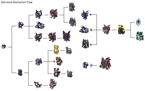 Digimon dusk part 1 | Digimon  2019-05-13