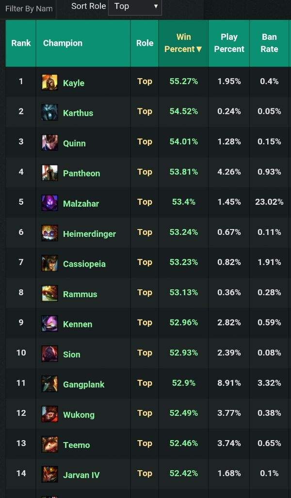 highest winrate champs