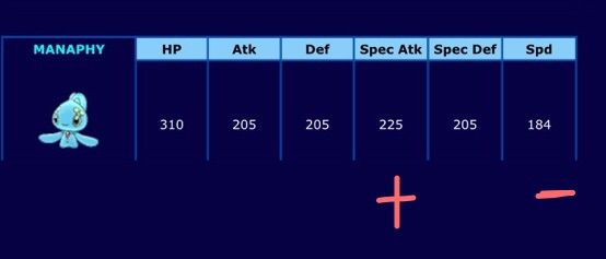Notice For The Non Neutral Nature One Stat Is Much Higher And Lower That S How Can Affect A Pokemon