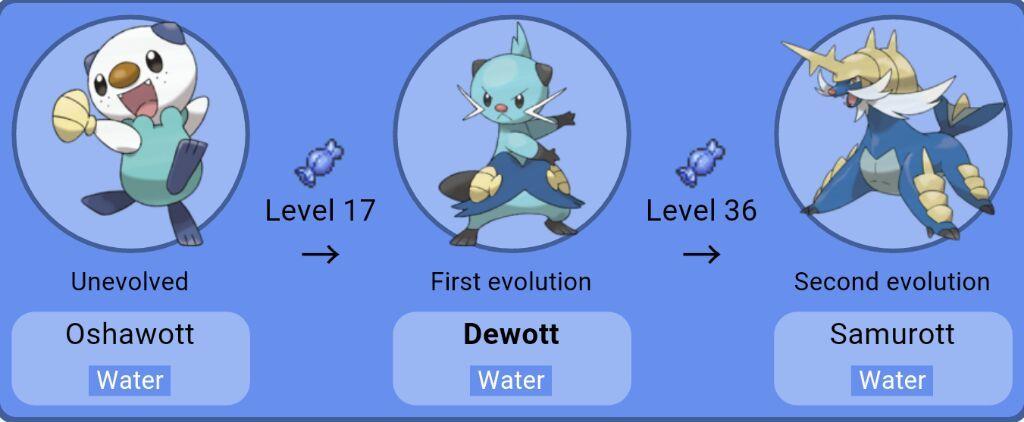 dewott evolution chart