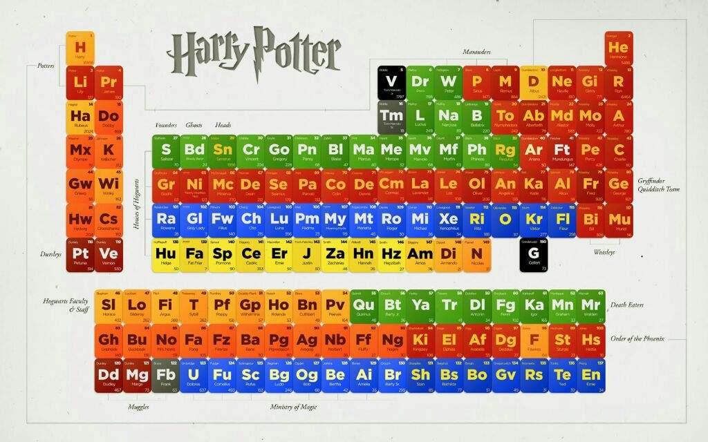 Tabla periodica a lo potter harry potter espaol amino urtaz Images