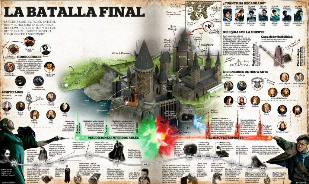 mapa de hogwarts Mapa de Hogwarts | •Harry Potter• Español Amino mapa de hogwarts