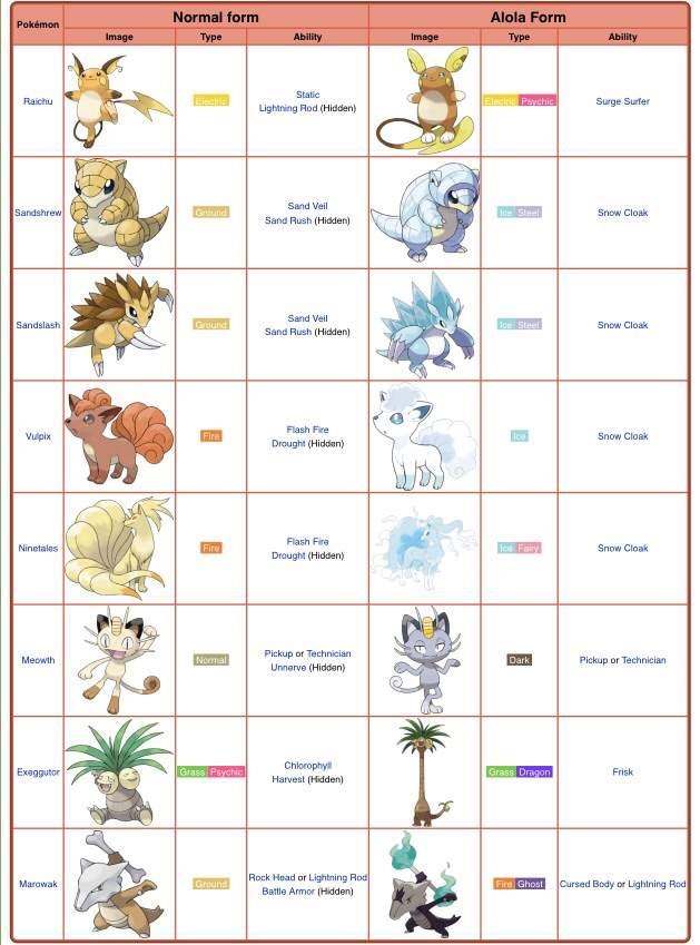 Alola forms thoughts | Pokémon Amino