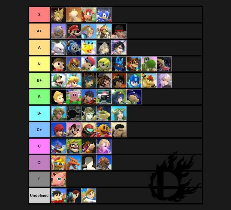 Updated Tier List Tier List — Neobux Bg