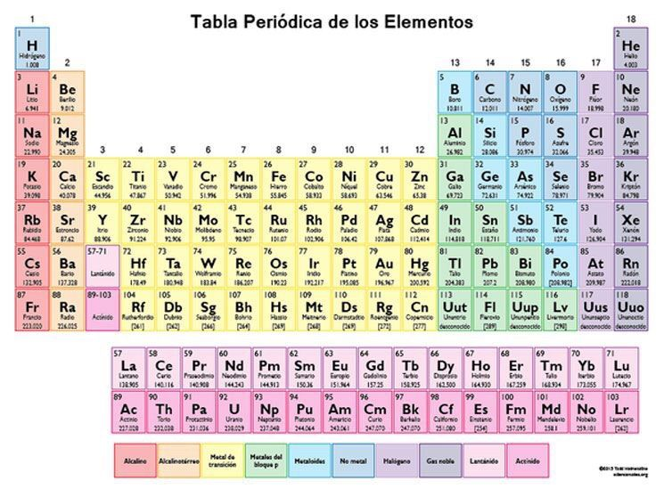 Aprende la tabla periodica facil studyblr amino divide la tabla en secciones ms pequeas para estudiarla la mayora de las tablas ya estn divididas conforme a las propiedades de los elementos urtaz Images