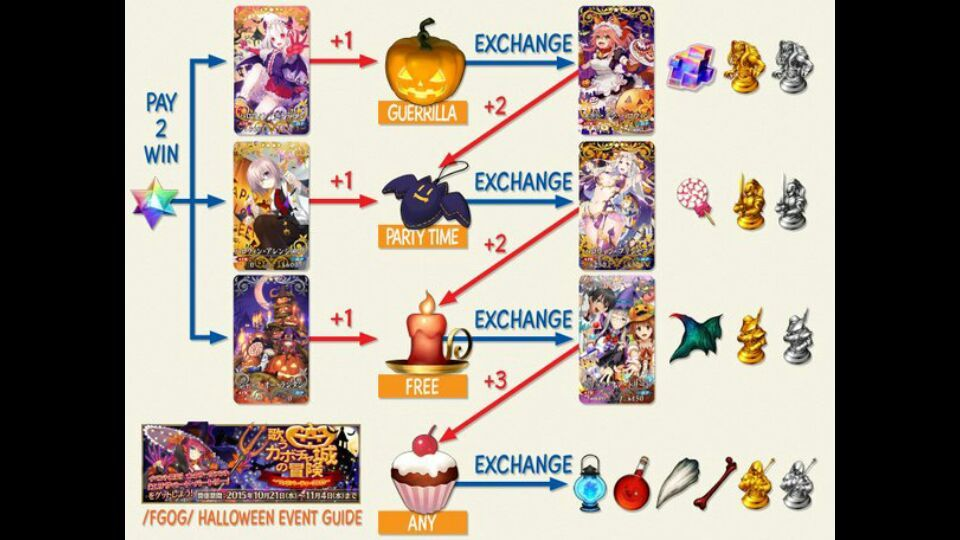 Fate Grand Order: Halloween Event Summary and Guide | Fate