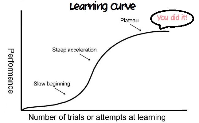 top 5 highest learning curves smash amino rh aminoapps com learning curve 3757mp learning curve group