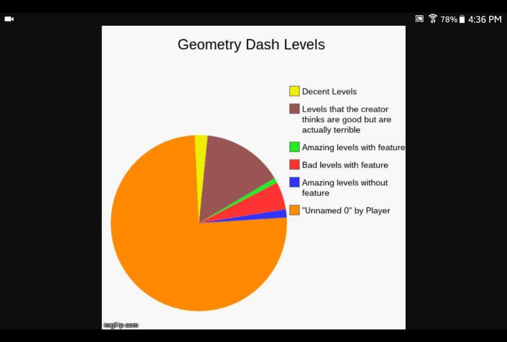 Accurate pie charts | Geometry Dash Amino