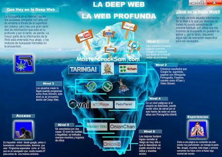 Links - DEEP WEB  | Terror: Under The Bed Amino