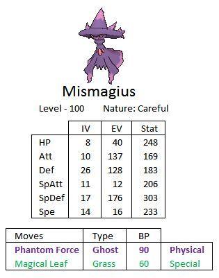 Pokemon damage formula