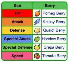 Competitive Concepts 101: EV Training (Sun/Moon) | Pokémon