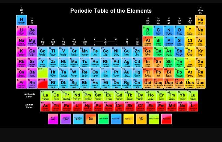 chemistry is fun - Periodic Table Of Elements Be