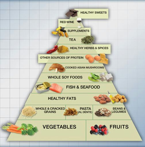 Raw Vegetarian Food List