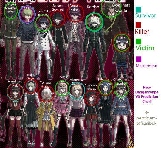 V3 KILLERS/VICTIMS/SURVIVORS (again?????)   Danganronpa Amino