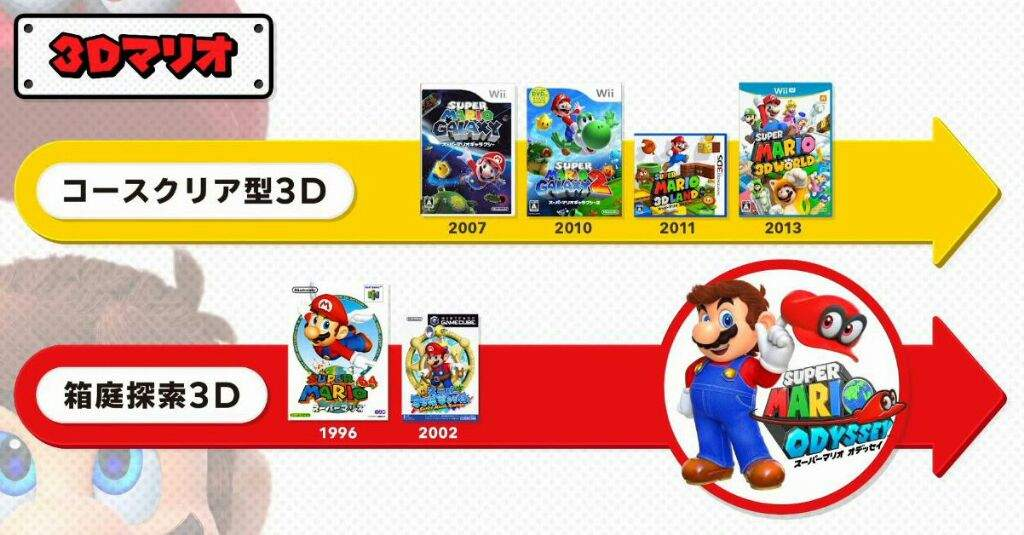 3D Mario Timeline - Recommend to read all of it! | Mario